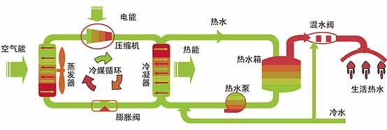 地源热泵运行原理图