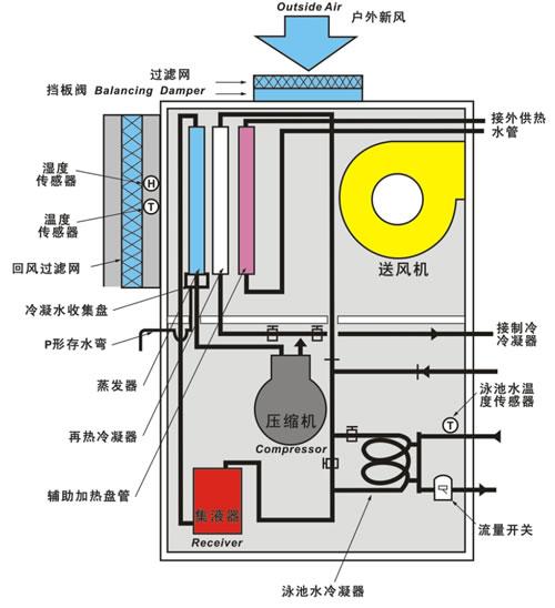 游泳池除湿热泵机组工作原理图